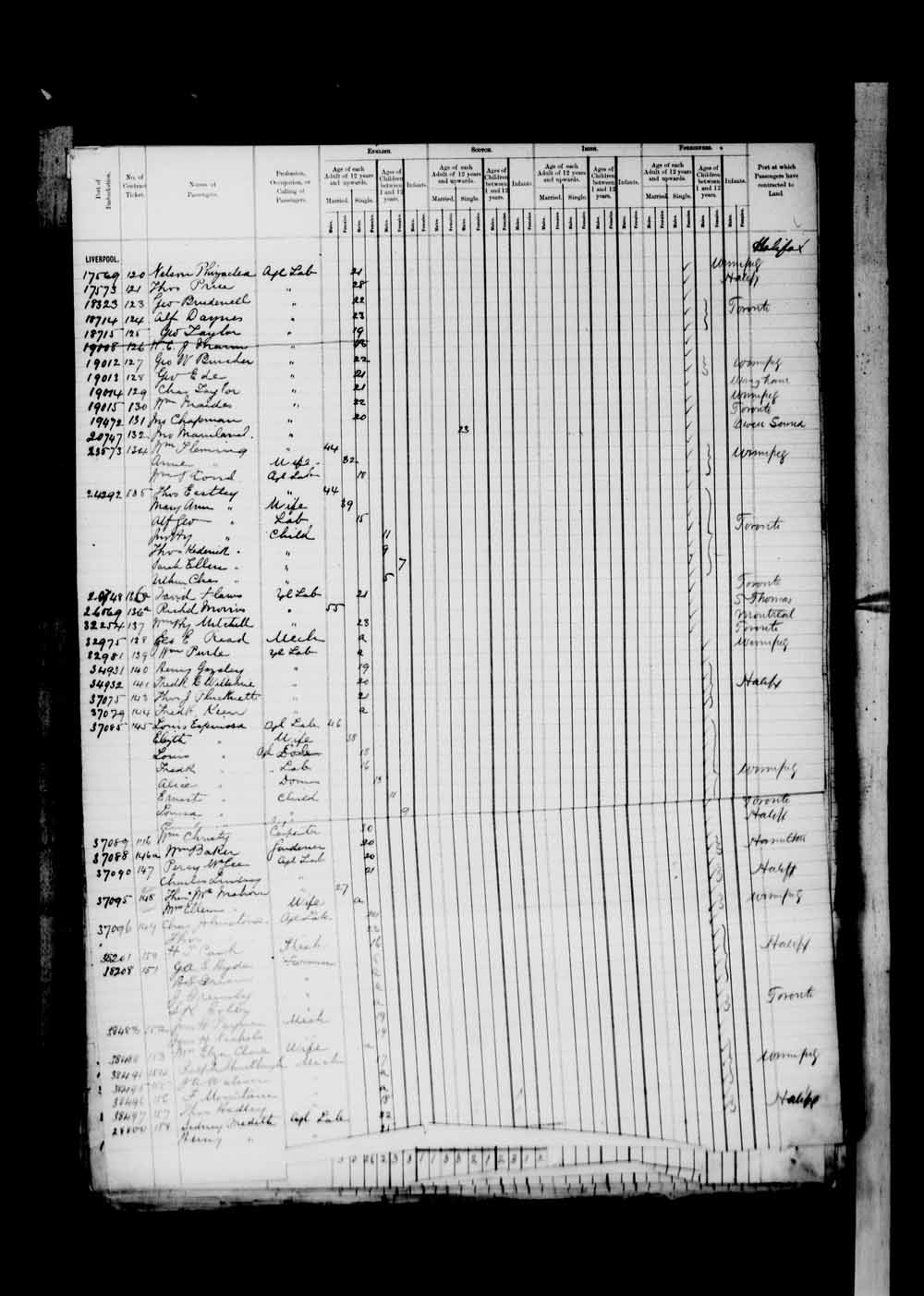 Digitized page of Passenger Lists for Image No.: e003674944