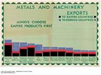 MIKAN 2845199 Metals and Machinery Exports to Empire Countries, to Foreign Countries :  always choose Empire products first. 1926-1934. [152 KB, 1000 X 738]